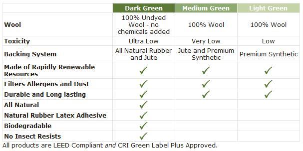 Nature's Carpet: Green Spectrum